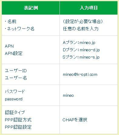 mineoのAPN設定情報