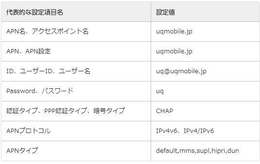 UQモバイルのAPN設定